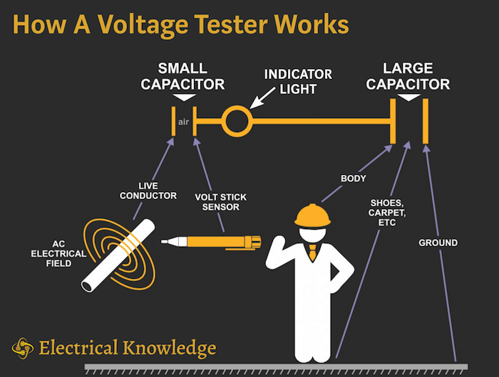 How a voltage tester pen works